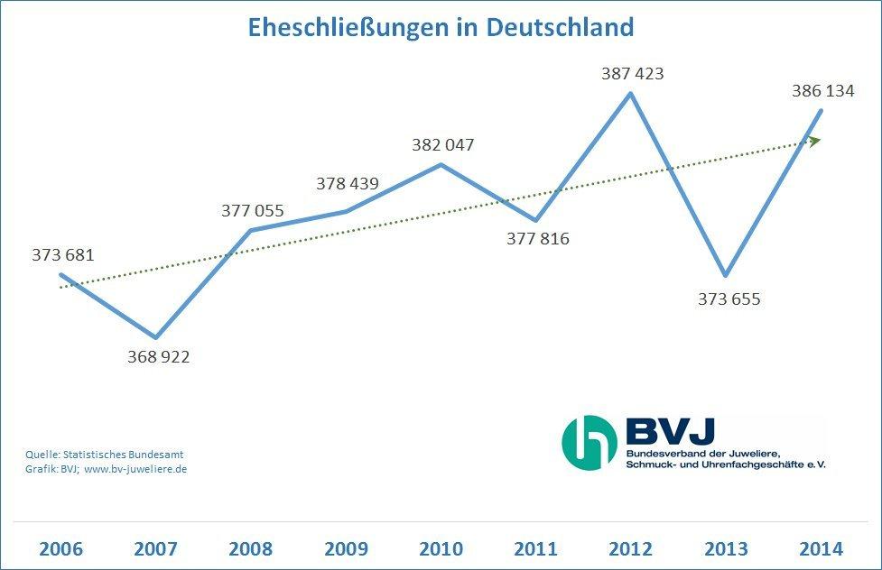 BVJ_Eheschliessungen_2006-2014